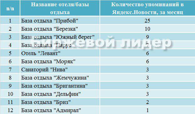 ТОП PR в Яндексе отдыха на Бердянской косе
